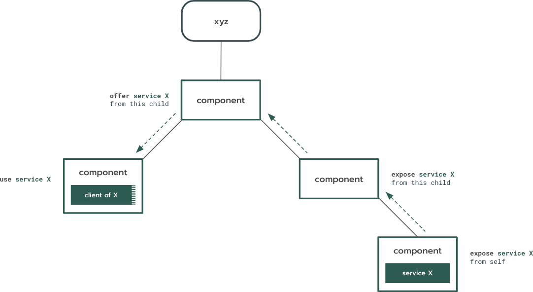 Diagram of component instance realms