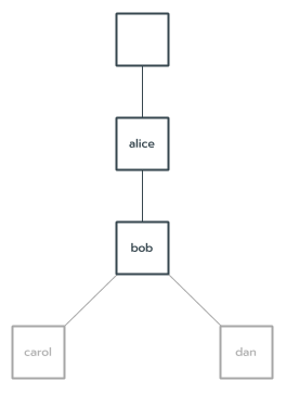 Diagram of component instance encapsulation