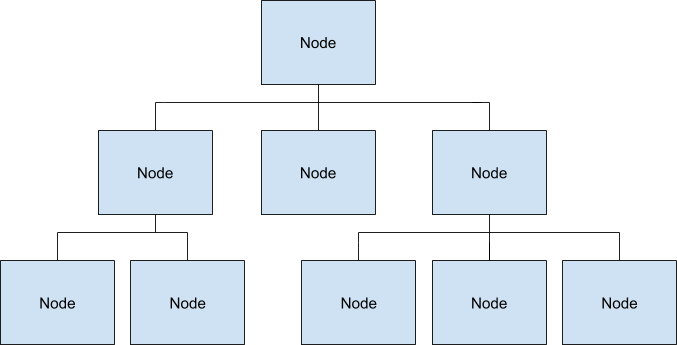 Figure: A tree of **Nodes**s