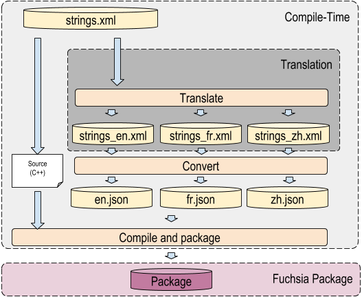The above image shows the localization flow. Since XML files are annotated they are not directly suitable for machine translation, so we convert to JSON files, for which we can reuse available libraries to load them, and construct a map from a key to message string.  These strings can then be used as format strings in `MessageFormat`.