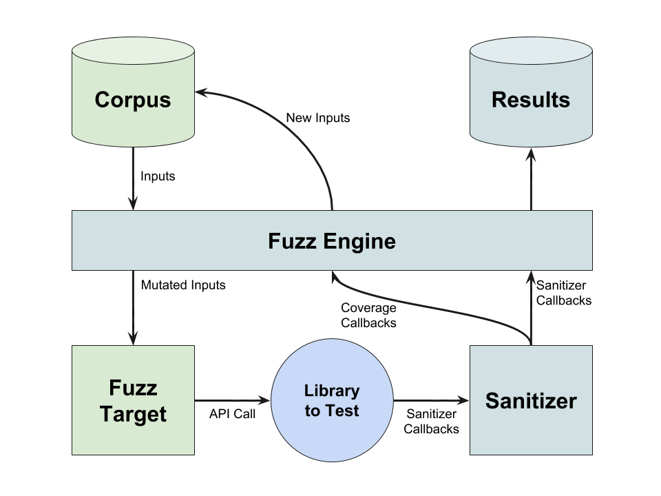 Coverage guided fuzzing