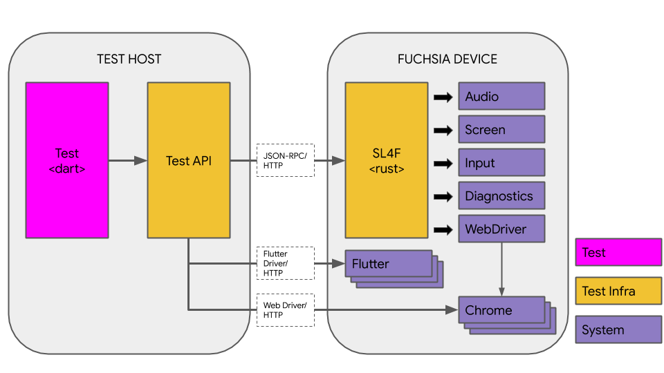Fuchsia's end-to-end test support system